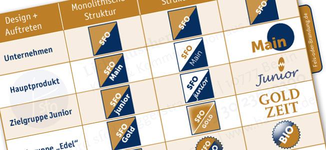 Markenaufbau und Marken Design für unterschiedliche Markenstrategien von KMU und Konzern