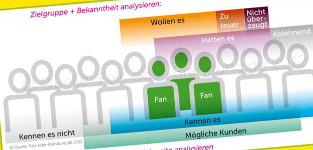 Zielgruppe + Markenbotschaft analysieren