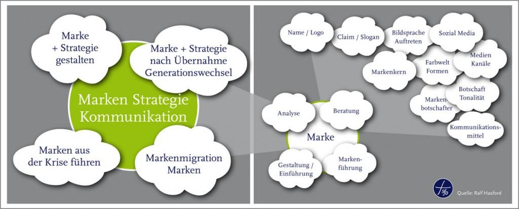 Ralf Hasford sfo - Berater für Markenstrategie und Unternehmens