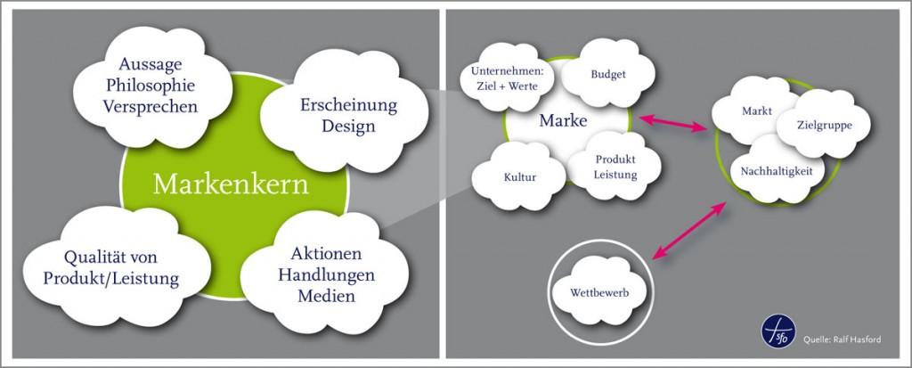 Markenkern - Markenstrategie - Unternehmenskommunikation