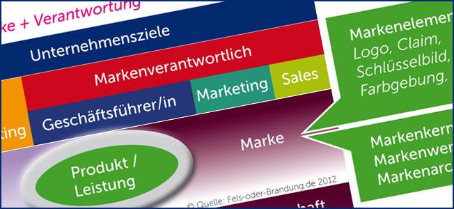 B2B Marke aufbauen und führen