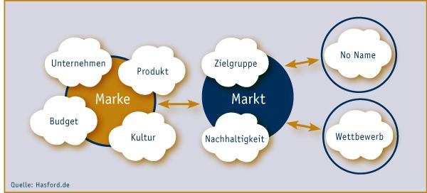 Marken Strategie und Kommunikation für den dauerhaften Erfolg Ihres Produkts und Leistung