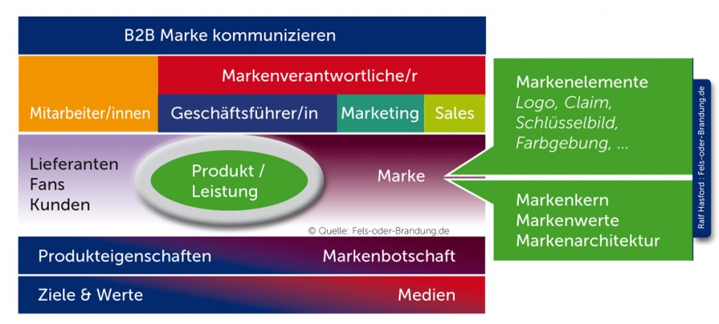 B2B Marke kommunizieren - Ralf Hasford sfo - Berater für Markenstrategie und Unternehmens