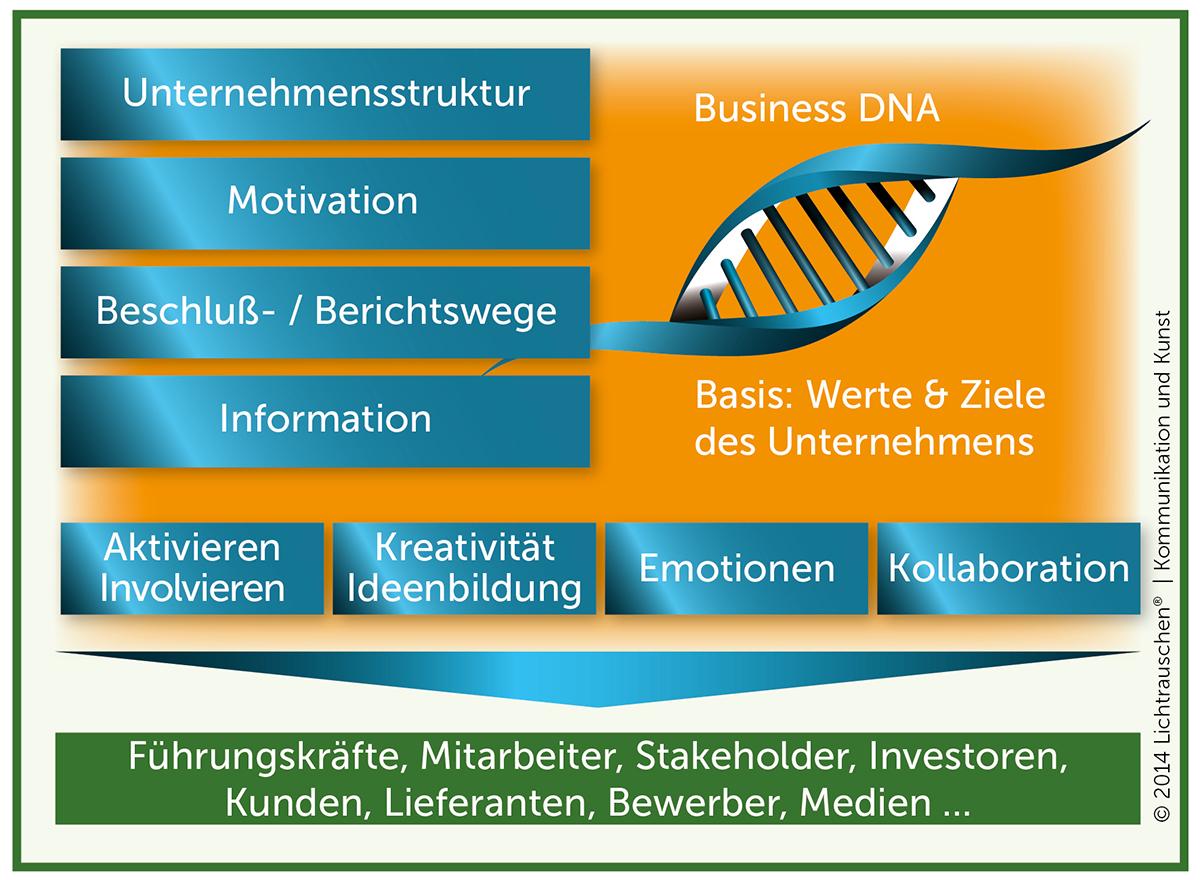Werte und Ziele in der Kommunikation unter Verwendung der Business DNA