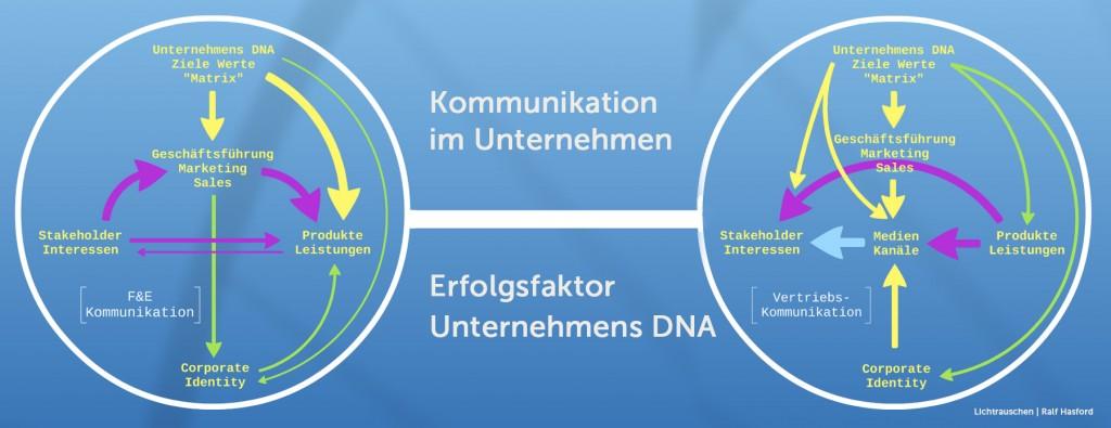 Lichtrauschen, Ralf Hasford, Authentizität, Erfolgsfaktor, Unternehmens-DNA, Businesskommunikation, mittelständischen Unternehmen.