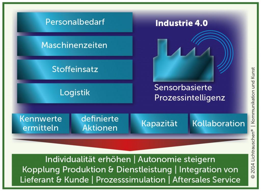 Industrie 4.0 im Überblick