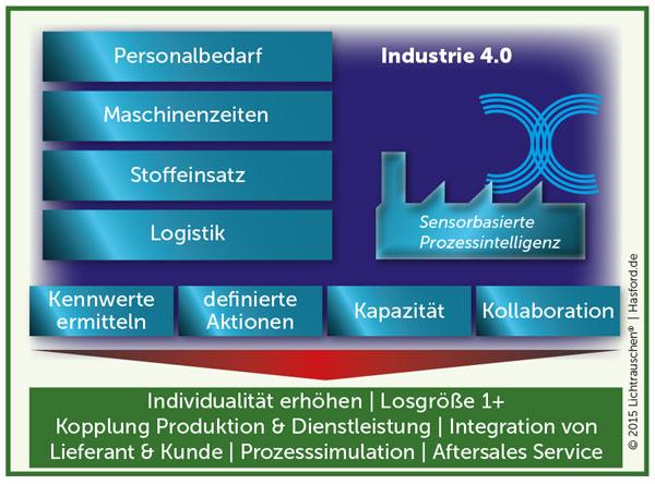 Industrie 4.0 - energie-, umwelt-, ressourcenschonende Fertigung