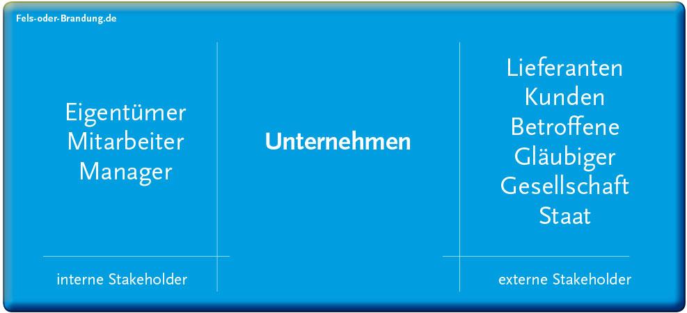 Welche Arten von interaktiven sehr wenig genutzt und von den Usern als unwichtig eingestuft. werden das auf einer Unternehmens.