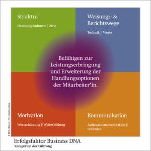 Schneller auf den Punkt kommen: Im Workshop den Erfolgsfaktor Business DNA für die Entwicklung von Führungskräften einsetzen.