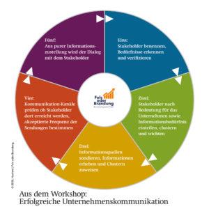 Fels oder Brandung 2018 aus dem Workshop: Erfolgreiche Unternehmenskommunikation. Fünf Schritte der Kommunikation und Stakeholdermanagement.