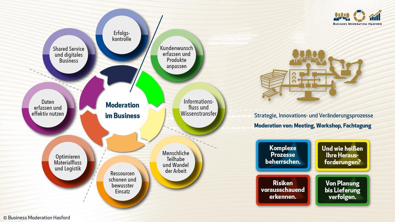 Workshopmoderation zu den Themen: Innovation,Strategie, Aufgaben.